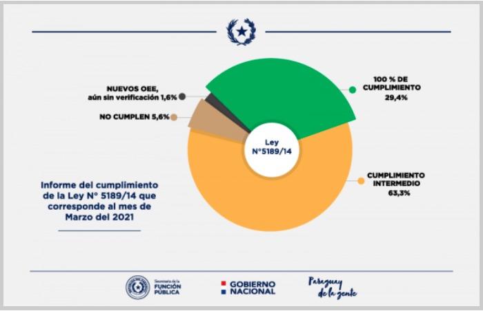 El MUVH logra 100% en gestión de transparencia a la ciudadanía